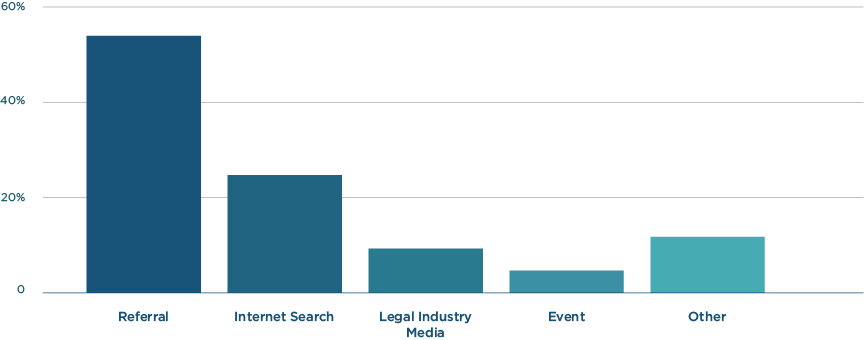 Identifying potential litigation finance firms