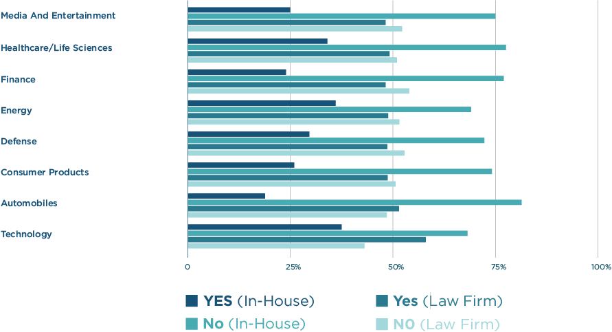 Comparison between litigator and in-house counsel experience with litigation finance by industry