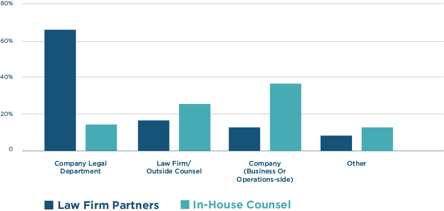 Comparison between litigator and in-house counsel drivers to seek litigation finance