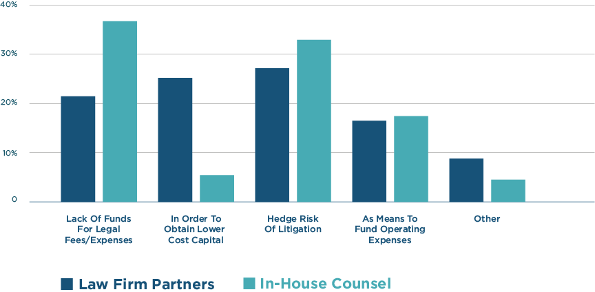Comparison between litigator and in-house counsel motivation for seeking litigation finance